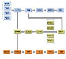紧固件螺丝生产厂家订单管理系统