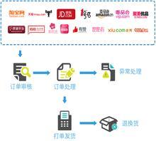 网络分销系统数据化运营重要性