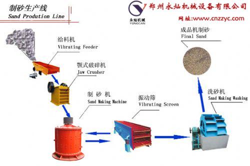 绍兴立式卵石制砂生产线设备品牌