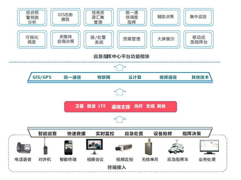 应急指挥调应急度系统的体系架构具有以下特征: * 系统引入云技术的