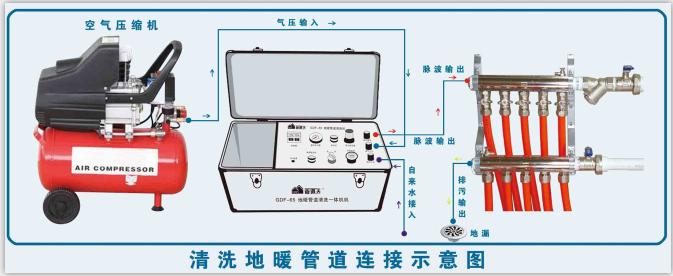 地暖管清洗机是采用水和气的两种介质,在管道内形成螺旋式的脉冲波,对管内壁的污垢进行冲击震荡,并逐层剥落快速排出,采用管道夫地暖清洗机清洗120平方的房子,6路管,只需40分钟左右。 清洗技术特点是:    1、不用解管,用连接管与分水器连接即可工作。    2、不用任何药剂,对管及系统部件无任何腐蚀,排放无污染。    3、不堵塞,适用于各种复杂管网系统的清洗。    4、小型轻便,操作简单,高速快速。    5、清洗质量检验方法简单。可以观察清洗排污效果,也可以在清洗前后解管对比,一目了然。 管道夫牌