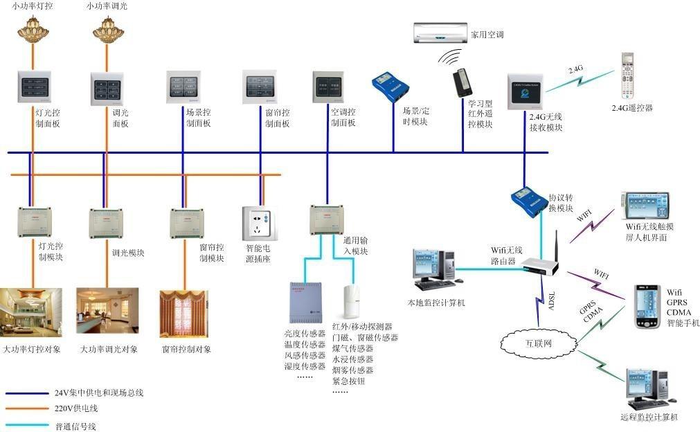 首页> 照明 指示灯 应急指示灯具 >山东智能照明控制器生产厂家
