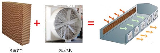 上海厂房降温风机 负压风机+蜂窝降温水帘