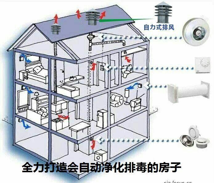 北京智能新风净化系统安装88682363