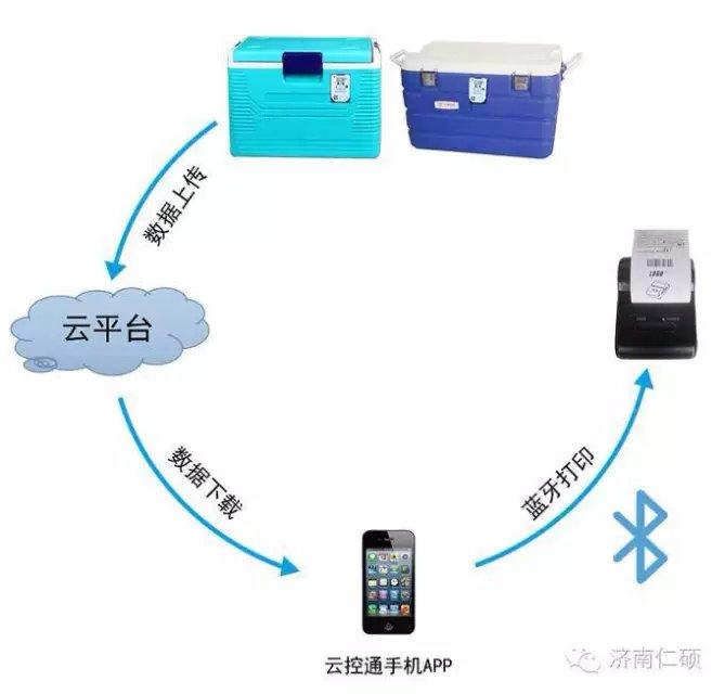 基于物联网智能传感技术的医疗冷链温湿度监测系统