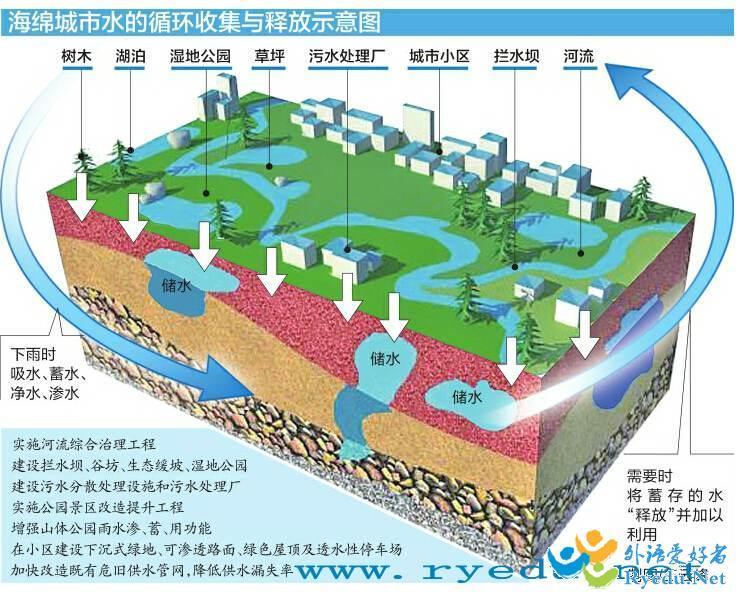 2016中国海绵城市与综合管廊建设技术装
