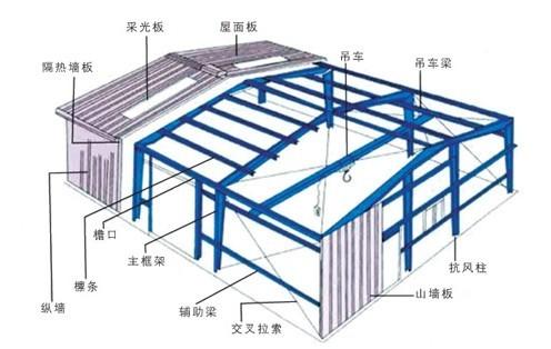 东莞钢结构厂房预算供应性价比最高