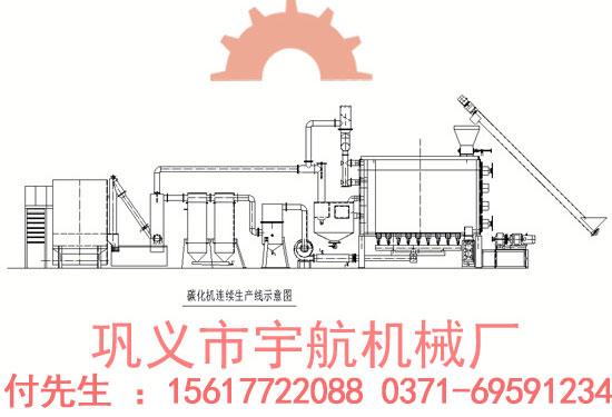 连续气化麻杆炭化炉撑握核心技术主宰行业未来YM