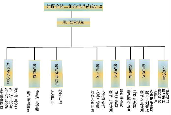万杰定制开发仓储二维码出入库系统 自动生成标签 PDA操作 数据库管理
