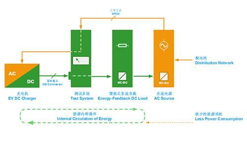 充电桩测试标准、充电桩测试、秉时测控(多图)