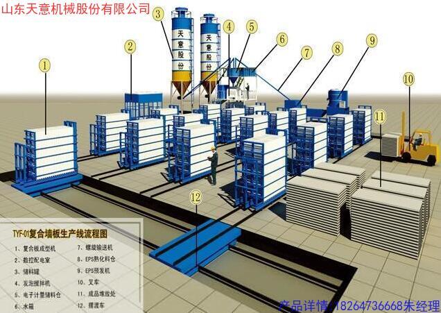 天意TYF-01复合墙板生产线