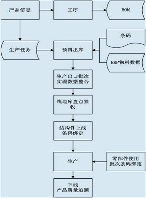 苏州微缔软件股份 、宿迁零部件、零部件MES系统