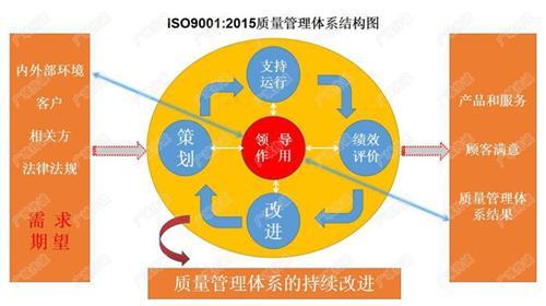 ISO9001认证所需资料,ISO9001,广域传诚诚信服务