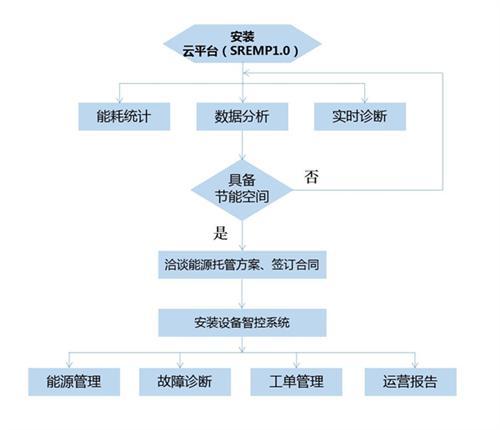 中央空调系统主机 中央空调 康信斯达(图)