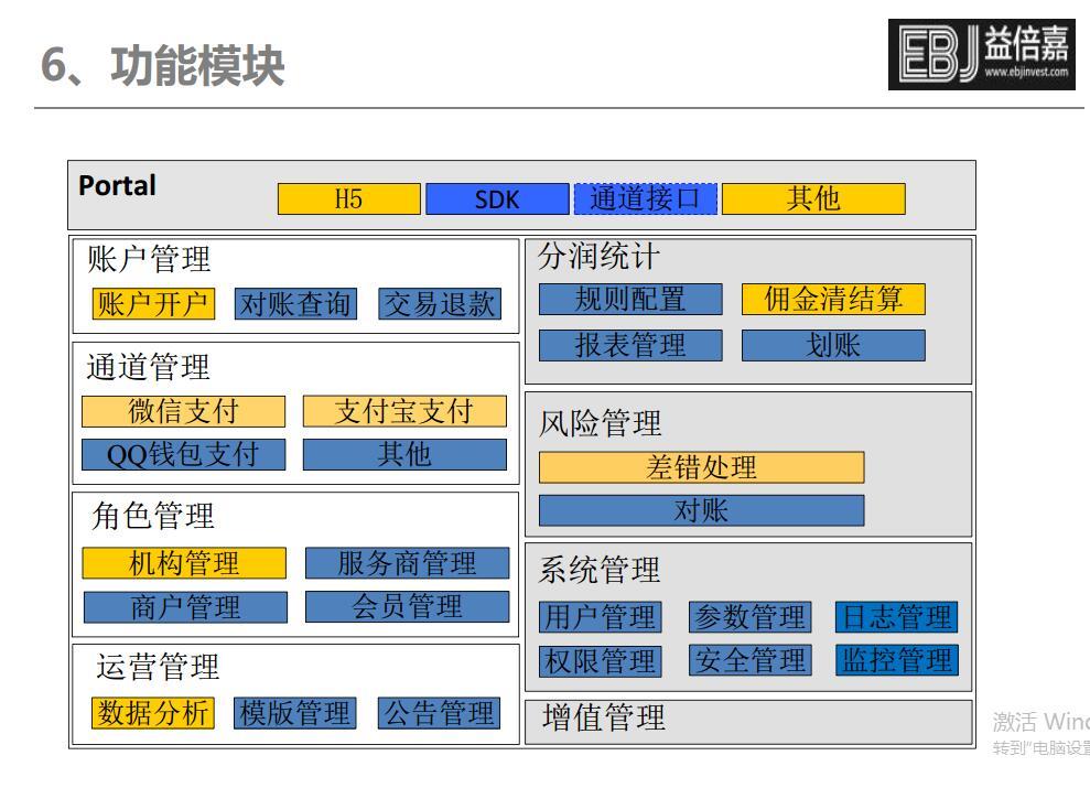 上海地区比较好的聚合支付系统提供商