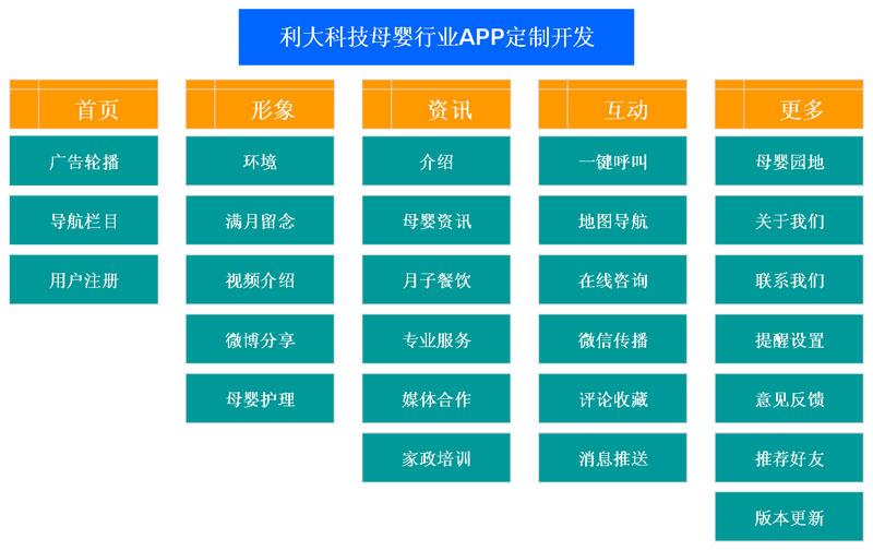 广州母婴商城系统开发、母婴产品手机商城APP开发