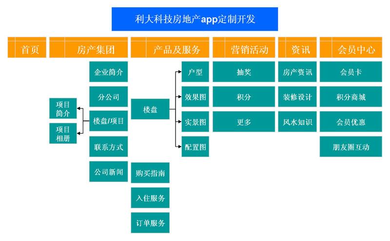 广州房地产行业App开发、利大科技房地产app开发公司
