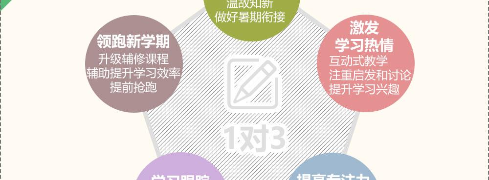 上海高一学生数学英语成绩不好 精锐的暑期班多少钱