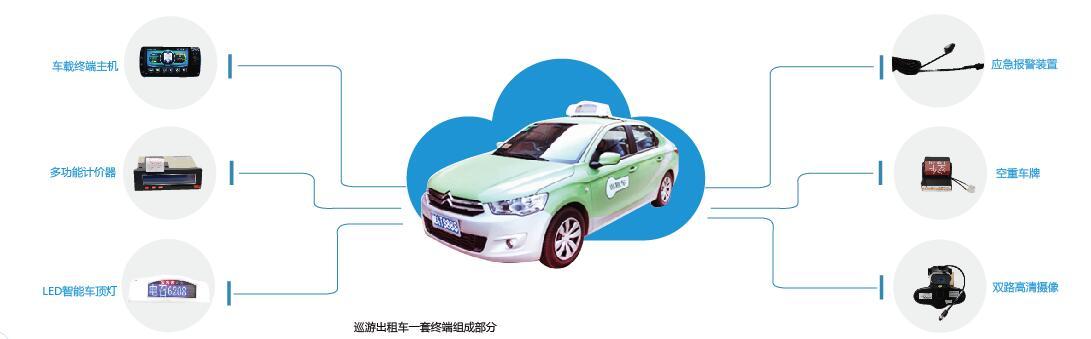 出租车管理系统,近万辆出租车装车使用3年,运营成熟稳定。