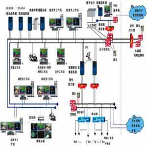 供青海自动化配料控制系统和西宁楼宇自动化控制系统