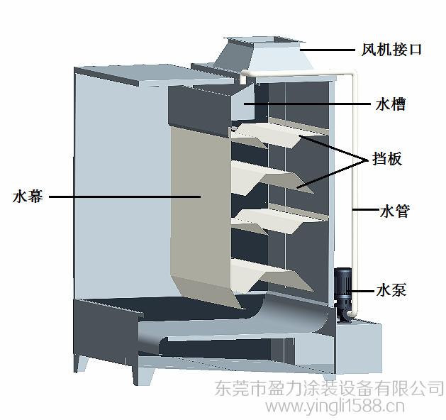 东莞盈力涂装设备水帘柜