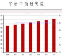 中国(最新版) 工业无人机市场运行态势与投资战略咨询报告2017-2022年