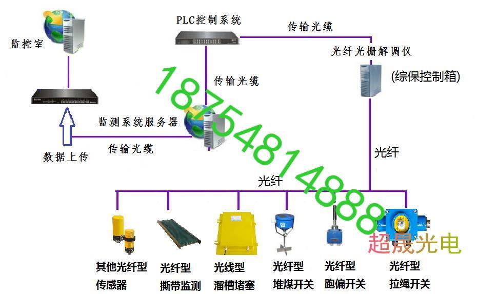 山东泰安光纤型带式输送机保护装置