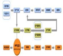 信华电子行业生产管理软件领先品牌