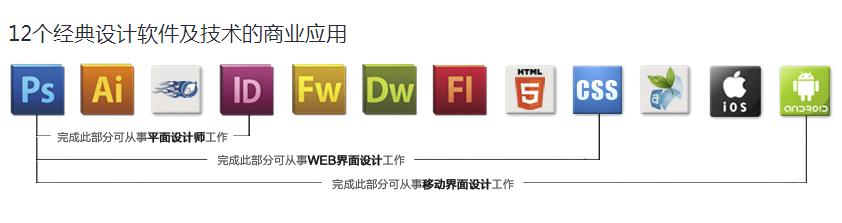 首页 产品信息 教育培训 设计培训 网页设计 ui设计师需要掌握哪些图片