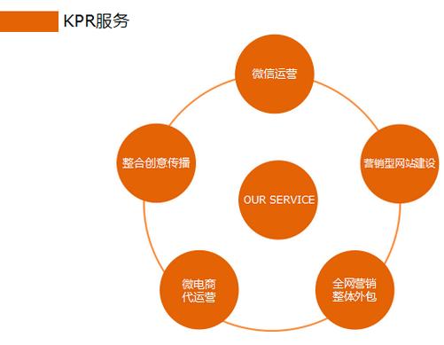 广州专业的公众平台代运营公司