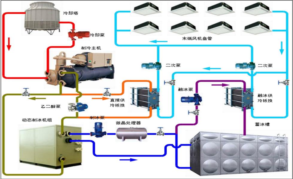 中央空调 central air-conditioning 中央空调系统由一个或多个冷热源系统和多个空气调节系统组成。采用液体汽化制冷的原理为空气调节系统提供所需冷量,用以抵消室内环境的热负荷;制热系统为空气调节系统提供所需热量,用以抵消室内环境冷负荷。制冷系统是中央空调系统至关重要的部分,其采用种类、运行方式、结构形式等直接影响了中央空调系统在运行中的经济性、高效性、合理性。 商城是应用最广泛的场合之一。在大型商城中,由于面积大、人流量大,在夏季,保持适宜的室内温度,能够营造出优质的购物条件,是吸引消费