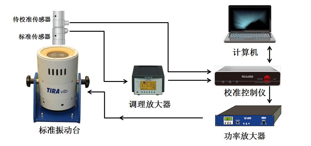 振动传感器校准系统